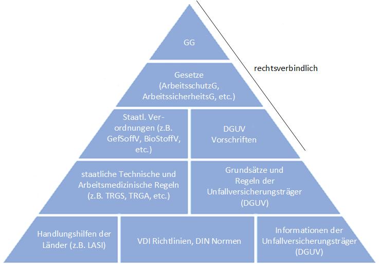 Hierarchie des Arbeitsschutzes / regulatorische Grundlagen des Arbeitsschutzes