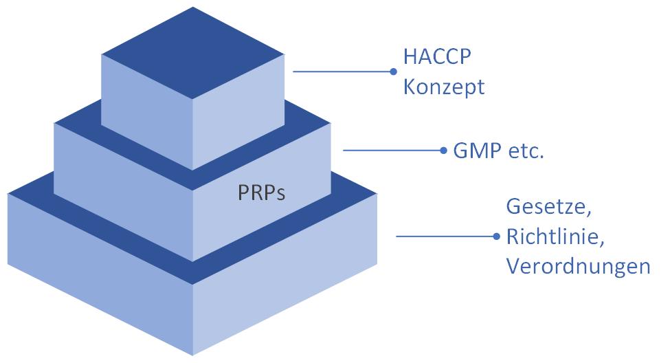 Hierarchie: Gesetze, PRP, HACCP
