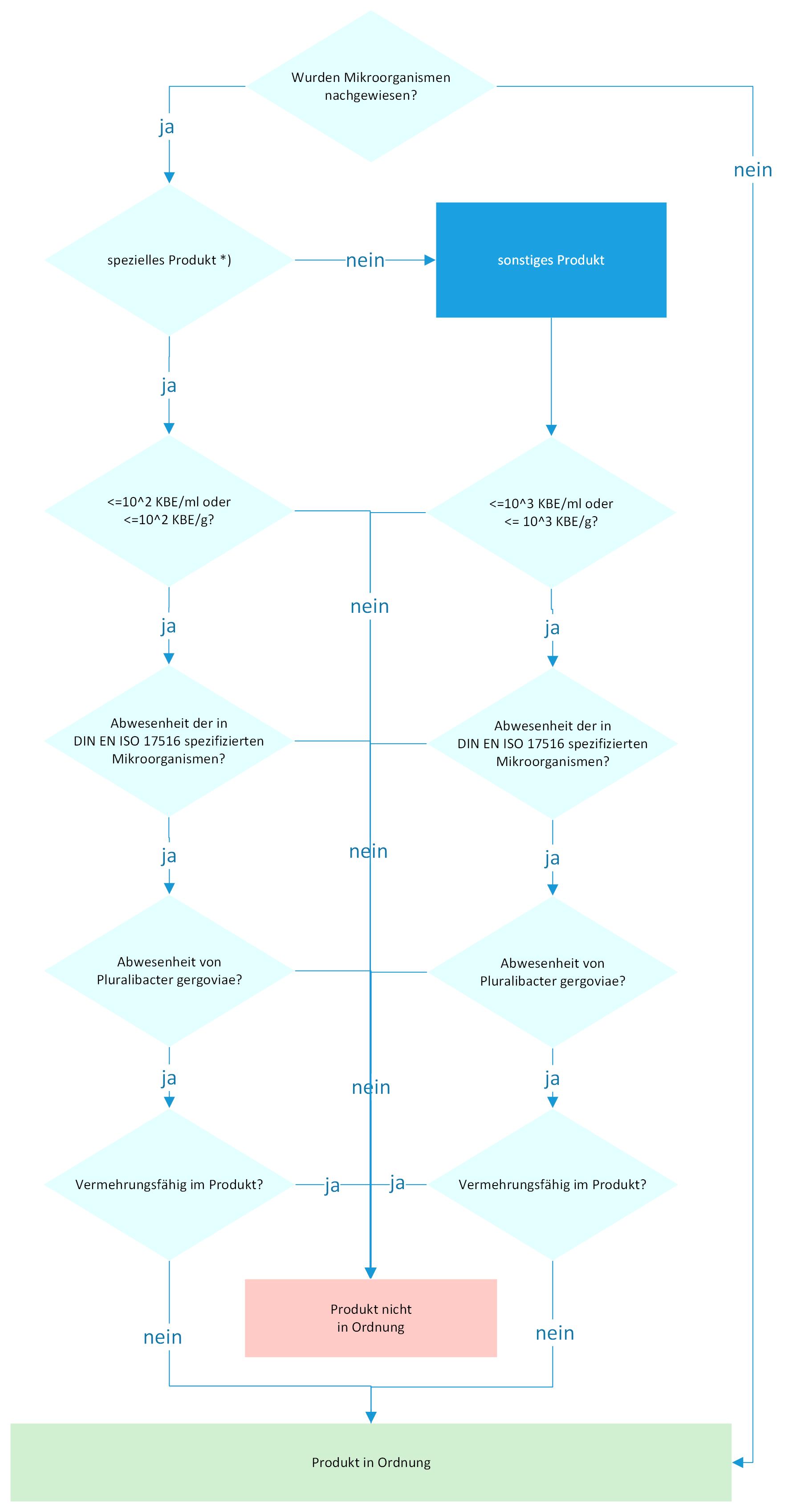 Aablaufdiagramm Auswertung einer mikrobiologischen Analyse