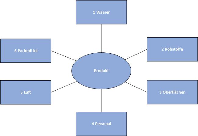 Schematische Darstellung der 6 Aspekte eines Hygienemonitoring-Systems