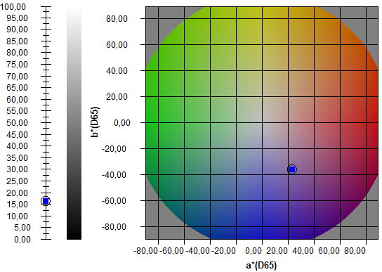 Darstellung eines blau-violetten Farbtons in Form eines L*a*b* Schemas