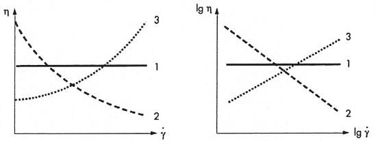 Darstellung der drei grundlegende Arten des Scherverhaltens von Stoffen idealviskoses (newtonsches) (1), scherverdünnendes (2) und scherverdickendes Verhalten (3) als Diagramm