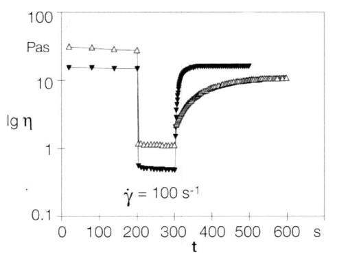 Diagramm das thixotropes Verhalten einer Flüssigkeit  (als Viskositäts-Zeit Diagramm) darstellt