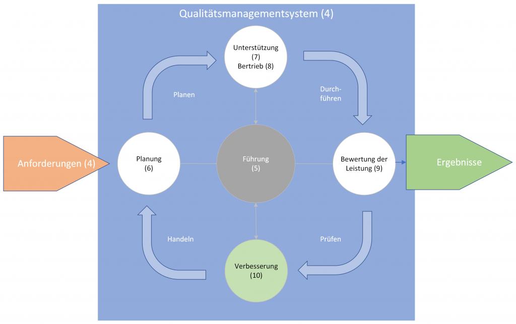 Darstellung der Anwendung des PDCA-Zyklus auf das Qualiätsmanagementsystem an sich