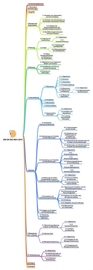 schematische Darstellung des Aufbaus der DIN EN ISO9001:2015