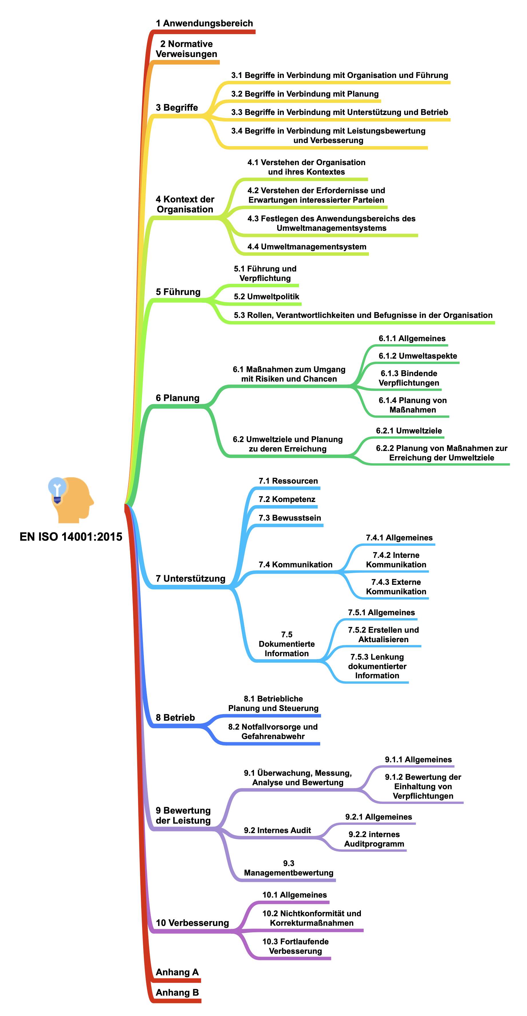 grafische Darstellung der Struktur der DIN EN ISO 14001
