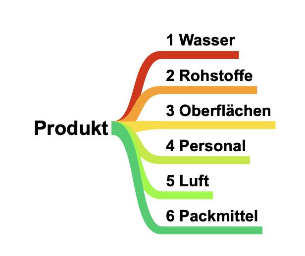 Darstellung der 6 Einflussfaktoren auf ein Produkt: Wasser, Rohstoffe, Oberflächen, Personal, Luft und Packmittel