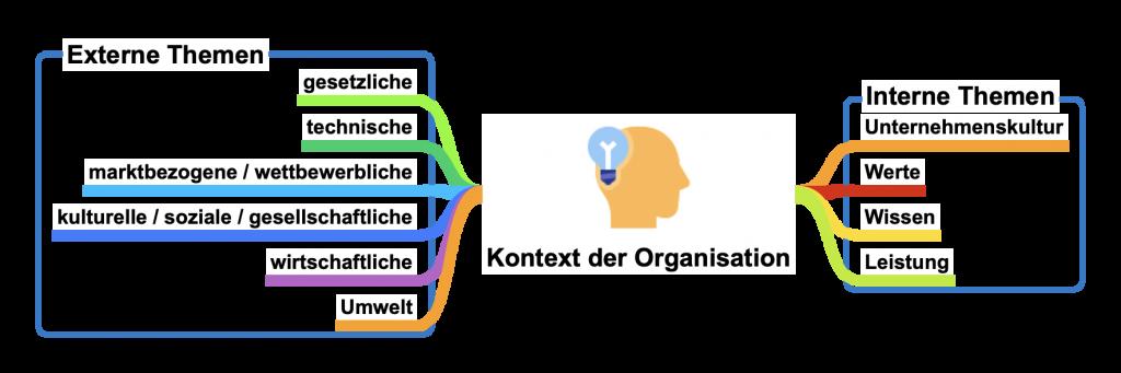 Darstellung: Kontext der Organisation