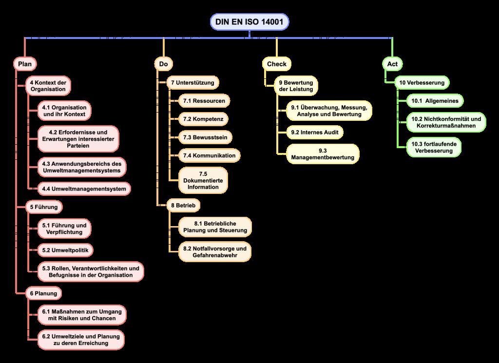 Darstellung der Kapitel der DIN EN ISO 14001 als PDCA-Zyklus
