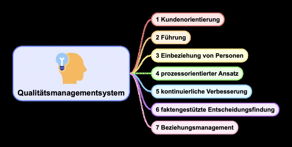 Die sieben Grundsätze des Qualitätsmanagements: Kundenorientierung, Führung, Einbeziehung von Personen, prozessorientierter Ansatz, Verbesserung, faktengestützte Entscheidungsfindung und Beziehungsmanagement
