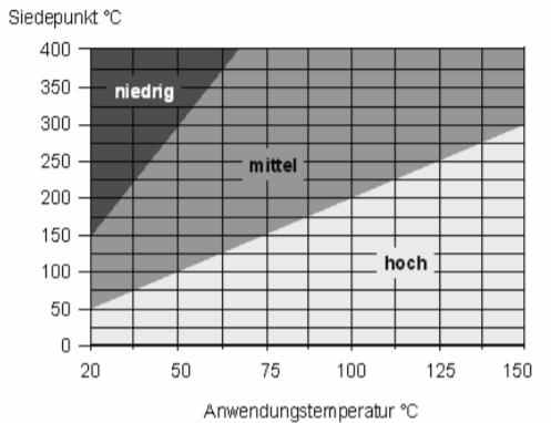 EMKG Freisetzungsgruppe Einatmen bei mehr als 20°C