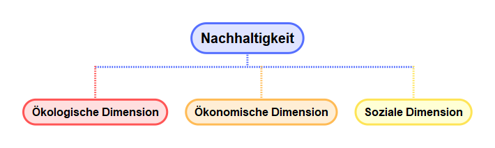 Drei Dimensionen / Säulen der Nachhaltigkeit