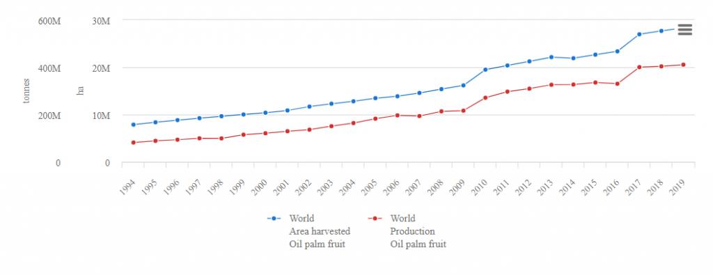 Produktionsmengen von Palmölfrüchten zwischen 1994 und 2019